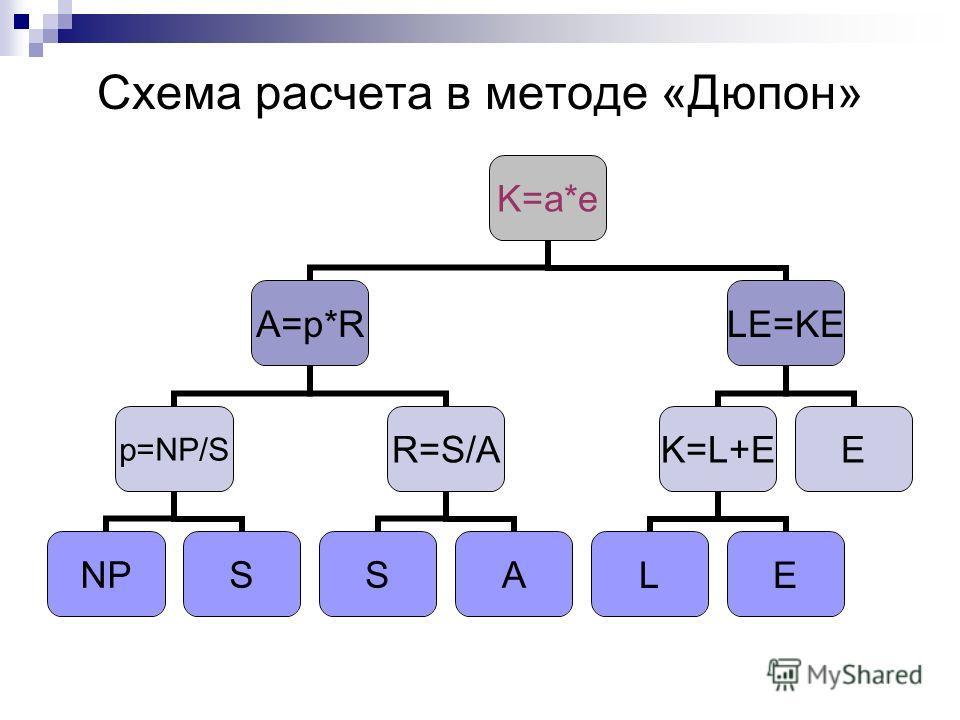 Схема расчета в методе «Дюпон» K=a*e A=p*R p=NP/S NPS R=S/A SA LE=KE K=L+E LE E