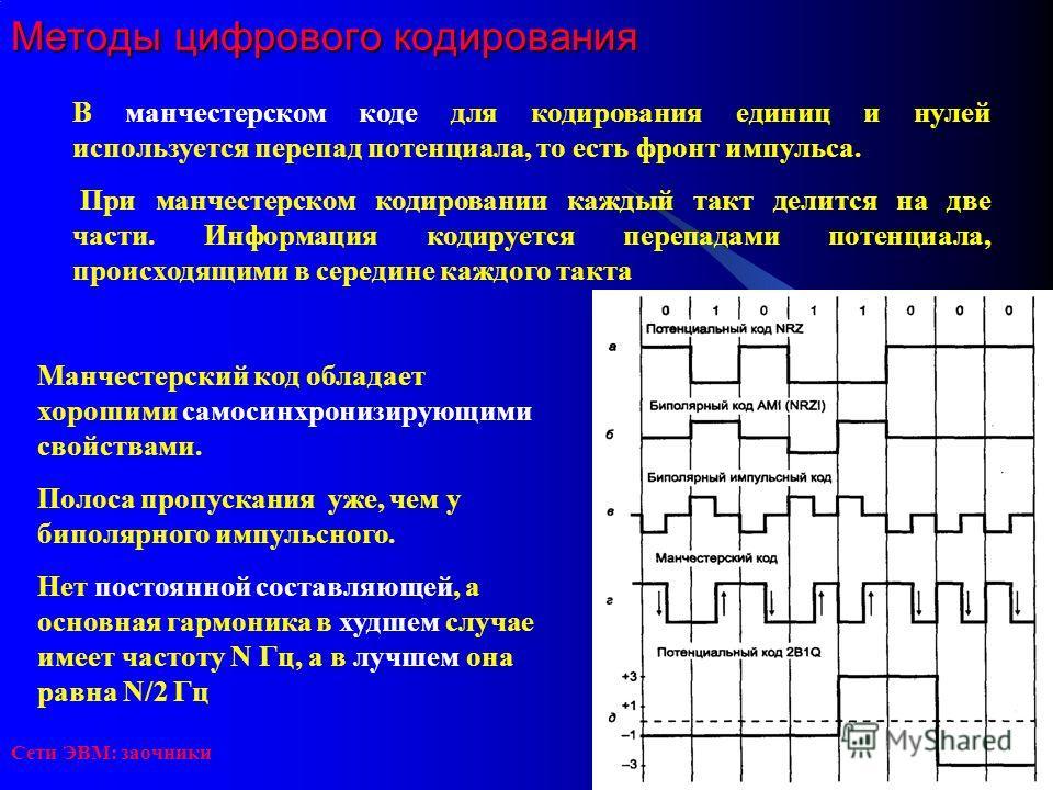 Сети ЭВМ: заочники Методы цифрового кодирования В манчестерском коде для кодирования единиц и нулей используется перепад потенциала, то есть фронт импульса. При манчестерском кодировании каждый такт делится на две части. Информация кодируется перепад