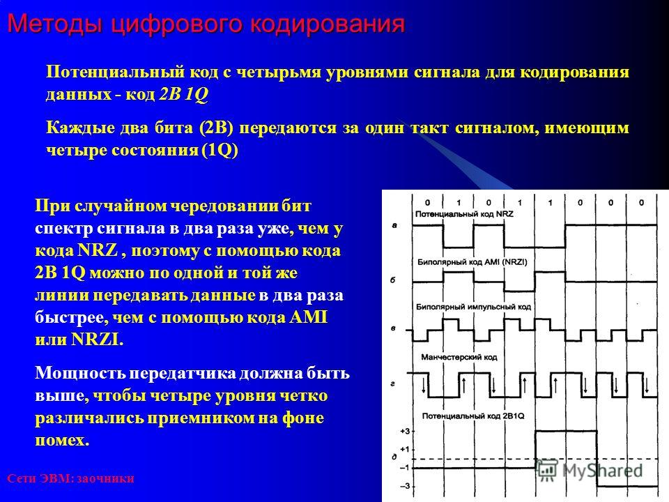 Сети ЭВМ: заочники Методы цифрового кодирования Потенциальный код с четырьмя уровнями сигнала для кодирования данных - код 2В 1Q Каждые два бита (2В) передаются за один такт сигналом, имеющим четыре состояния (1Q) При случайном чередовании бит спектр