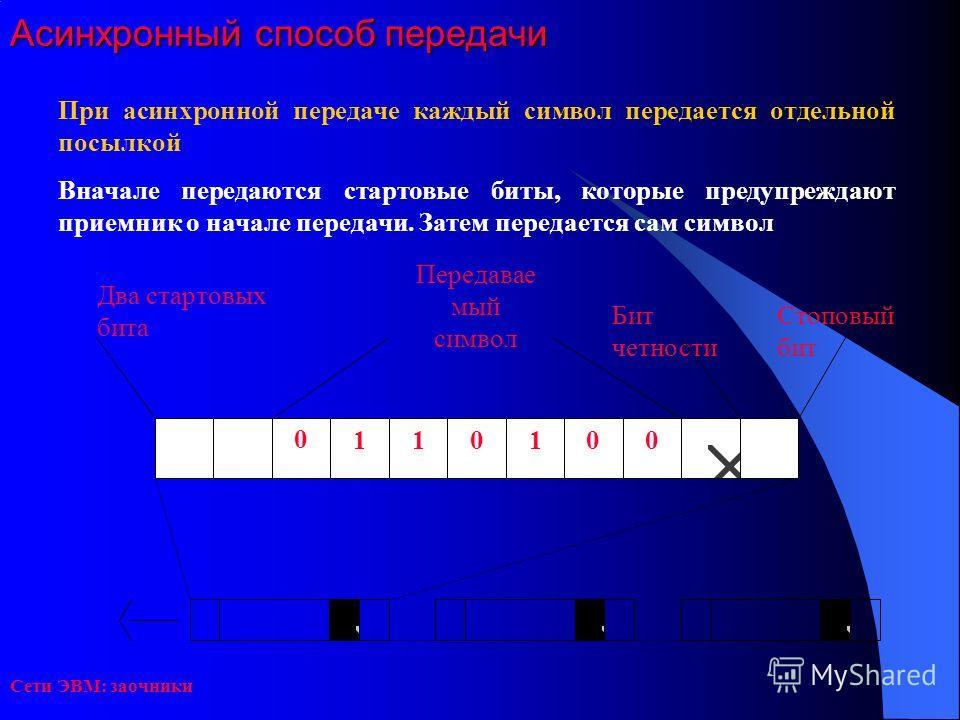 Сети ЭВМ: заочники Асинхронный способ передачи При асинхронной передаче каждый символ передается отдельной посылкой Вначале передаются стартовые биты, которые предупреждают приемник о начале передачи. Затем передается сам символ 0 001011 Стоповый бит