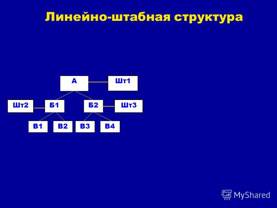 A Б1Б2 В1В2В3В4 Шт1 Шт3Шт2 Линейно-штабная структура