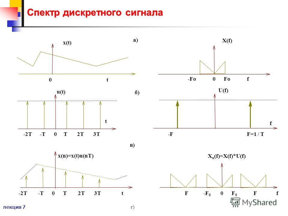 лекция 7 Спектр дискретного сигнала г) 0 t x(t) t u(t) -2T -T 0 T 2T 3T a) б) в) -2T -T 0 T 2T 3T t x(n)=x(t)u(nT) -Fo 0 Fo f f U(f) F=1 / T-F X(f) X u (f)=X(f)*U(f) F -F 0 0 F 0 F f