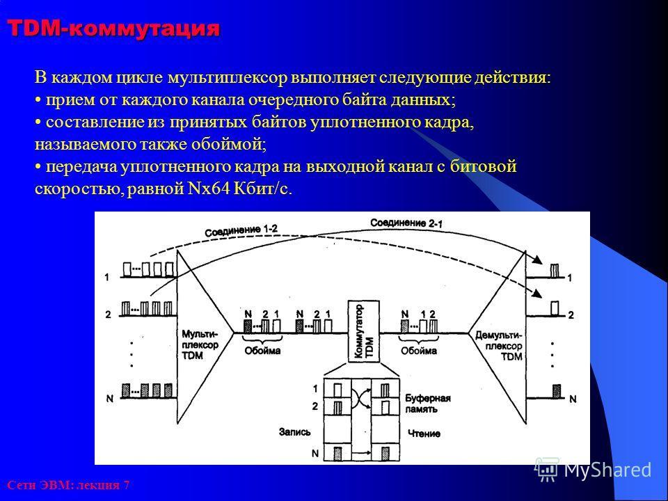 Сети ЭВМ: лекция 7 TDM-коммутация В каждом цикле мультиплексор выполняет следующие действия: прием от каждого канала очередного байта данных; составление из принятых байтов уплотненного кадра, называемого также обоймой; передача уплотненного кадра на