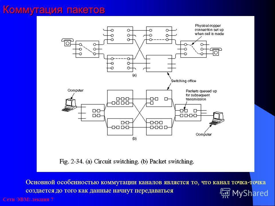 Сети ЭВМ: лекция 7 Коммутация пакетов Основной особенностью коммутации каналов является то, что канал точка-точка создается до того как данные начнут передаваться