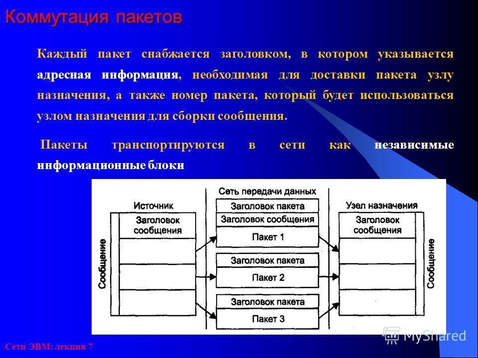 Сети ЭВМ: лекция 7 Коммутация пакетов Каждый пакет снабжается заголовком, в котором указывается адресная информация, необходимая для доставки пакета узлу назначения, а также номер пакета, который будет использоваться узлом назначения для сборки сообщ