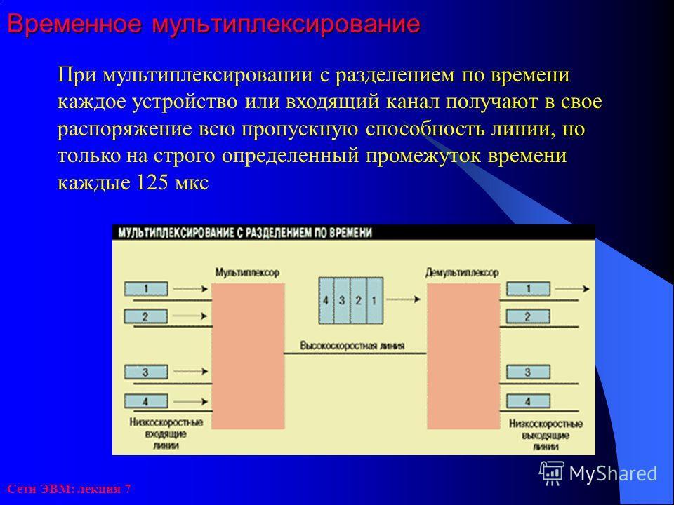 Сети ЭВМ: лекция 7 Временное мультиплексирование При мультиплексировании с разделением по времени каждое устройство или входящий канал получают в свое распоряжение всю пропускную способность линии, но только на строго определенный промежуток времени