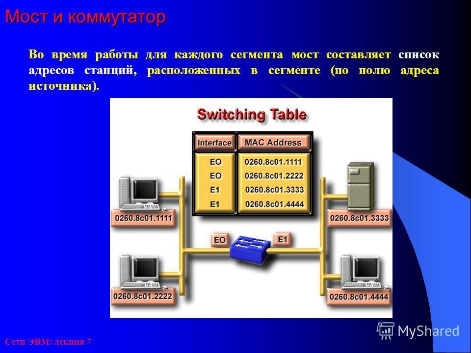 Сети ЭВМ: лекция 7 Мост и коммутатор Во время работы для каждого сегмента мост составляет список адресов станций, расположенных в сегменте (по полю адреса источника).