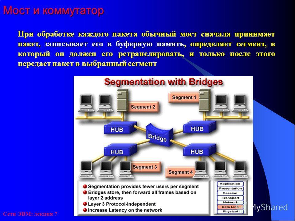 Сети ЭВМ: лекция 7 Мост и коммутатор При обработке каждого пакета обычный мост сначала принимает пакет, записывает его в буферную память, определяет сегмент, в который он должен его ретранслировать, и только после этого передает пакет в выбранный сег