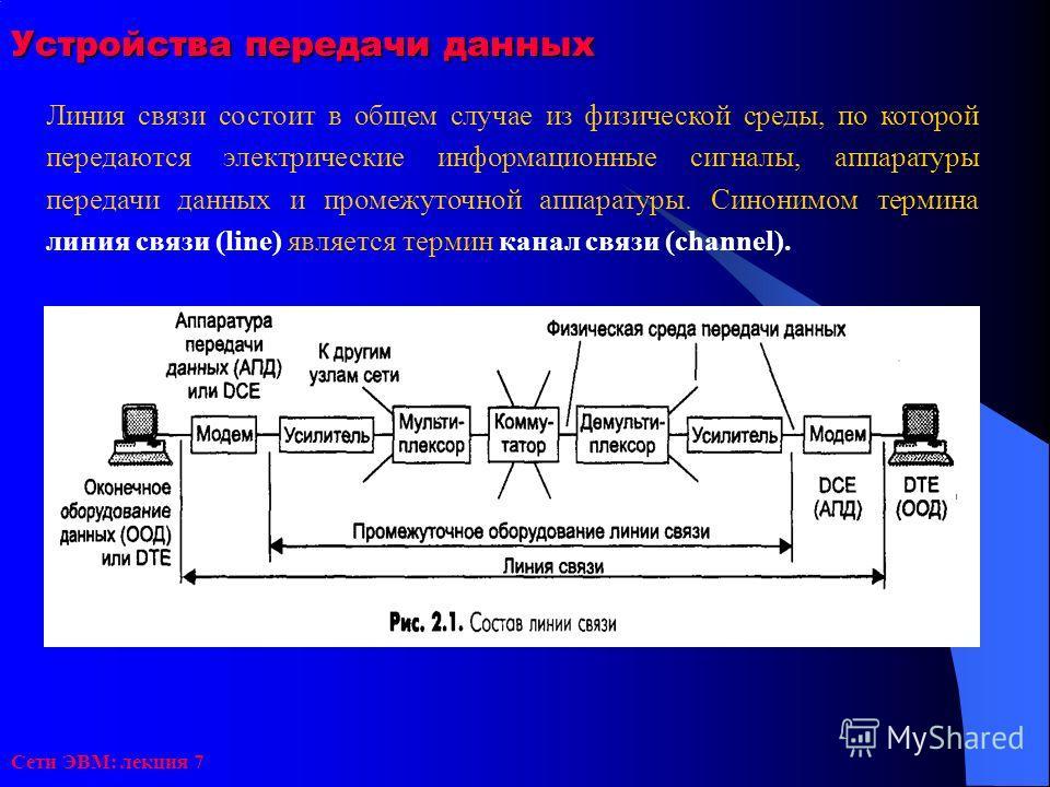 Сети ЭВМ: лекция 7 Устройства передачи данных Линия связи состоит в общем случае из физической среды, по которой передаются электрические информационные сигналы, аппаратуры передачи данных и промежуточной аппаратуры. Синонимом термина линия связи (li