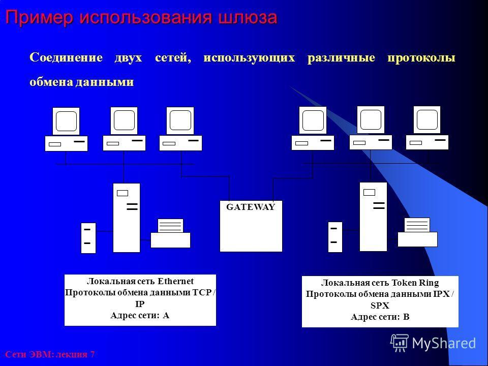 Сети ЭВМ: лекция 7 Пример использования шлюза Соединение двух сетей, использующих различные протоколы обмена данными GATEWAY Локальная сеть Token Ring Протоколы обмена данными IPX / SPX Адрес сети: B Локальная сеть Ethernet Протоколы обмена данными T