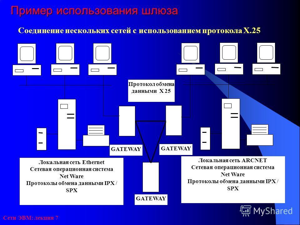 Сети ЭВМ: лекция 7 Пример использования шлюза Соединение нескольких сетей с использованием протокола Х.25 GATEWAY Локальная сеть ARCNET Сетевая операционная система Net Ware Протоколы обмена данными IPX / SPX Локальная сеть Ethernet Сетевая операцион
