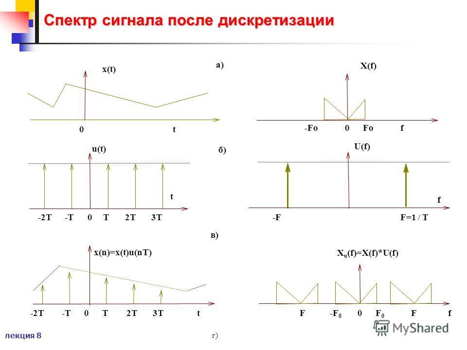 лекция 8 Спектр сигнала после дискретизации г) 0 t x(t) t u(t) -2T -T 0 T 2T 3T a) б) в) -2T -T 0 T 2T 3T t x(n)=x(t)u(nT) -Fo 0 Fo f f U(f) F=1 / T-F X(f) X u (f)=X(f)*U(f) F -F 0 0 F 0 F f