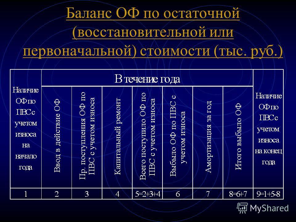 Баланс ОФ по остаточной (восстановительной или первоначальной) стоимости (тыс. руб.)