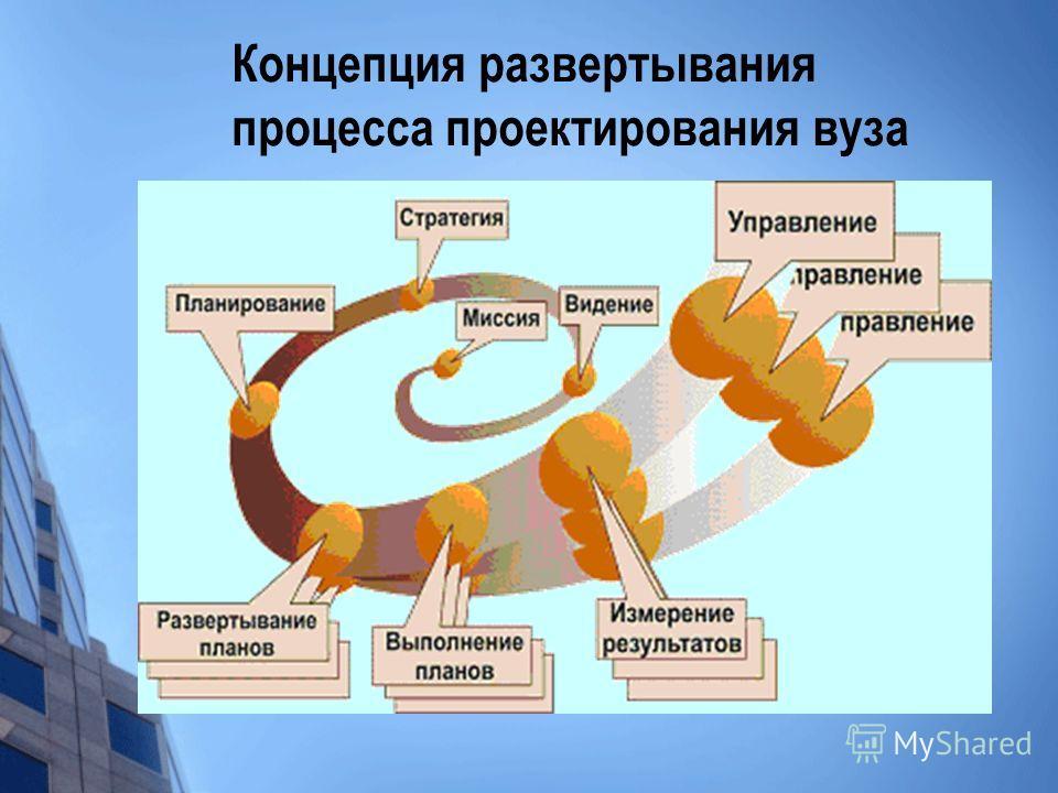 Концепция развертывания процесса проектирования вуза