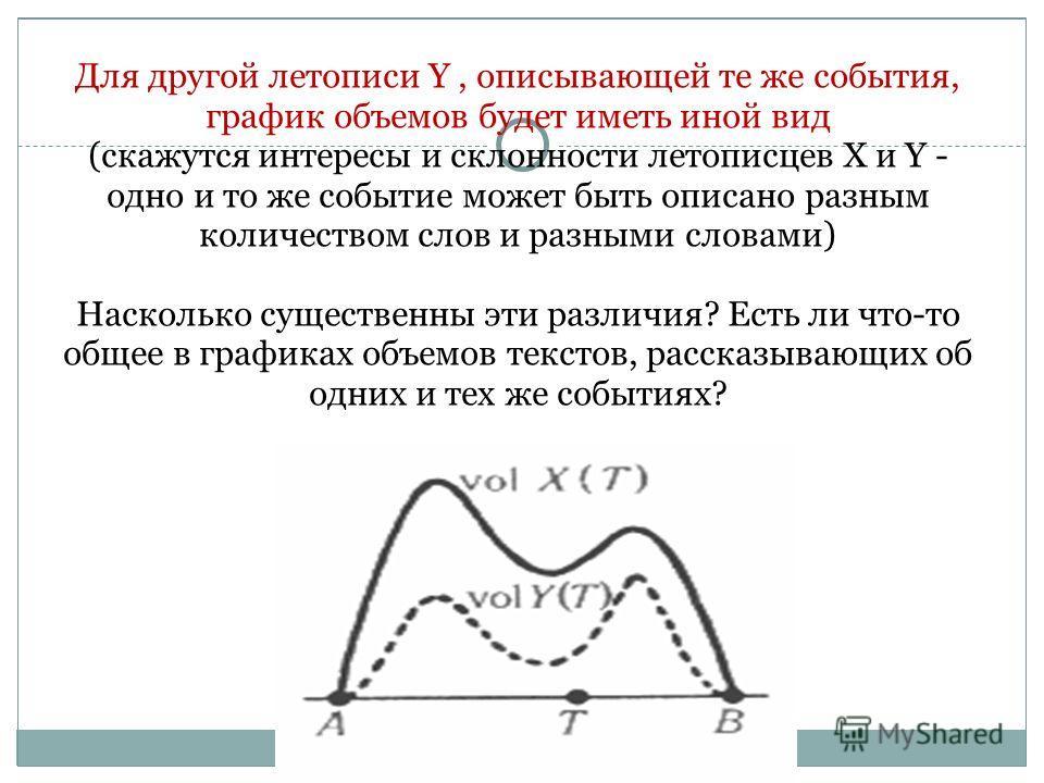 29.4.10 Для другой летописи Y, описывающей те же события, график объемов будет иметь иной вид (скажутся интересы и склонности летописцев X и Y - одно и то же событие может быть описано разным количеством слов и разными словами) Насколько существенны