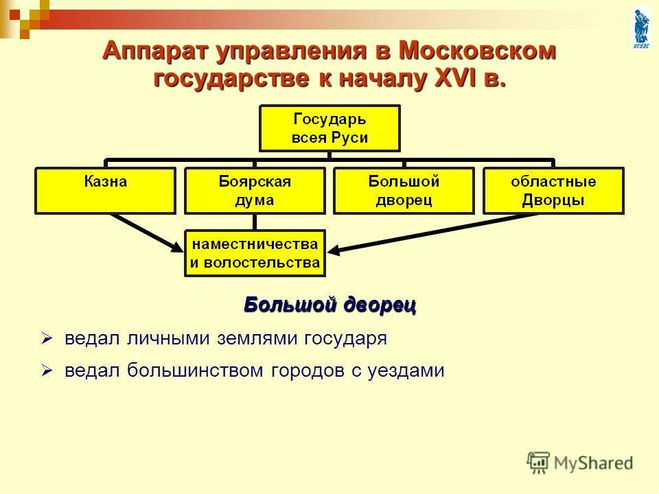 Аппарат управления в Московском государстве к началу XVI в. Большой дворец ведал личными землями государя ведал большинством городов с уездами