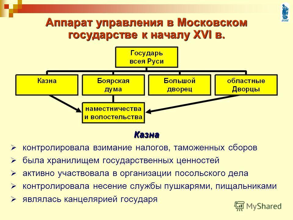 Аппарат управления в Московском государстве к началу XVI в. Казна контролировала взимание налогов, таможенных сборов была хранилищем государственных ценностей активно участвовала в организации посольского дела контролировала несение службы пушкарями,