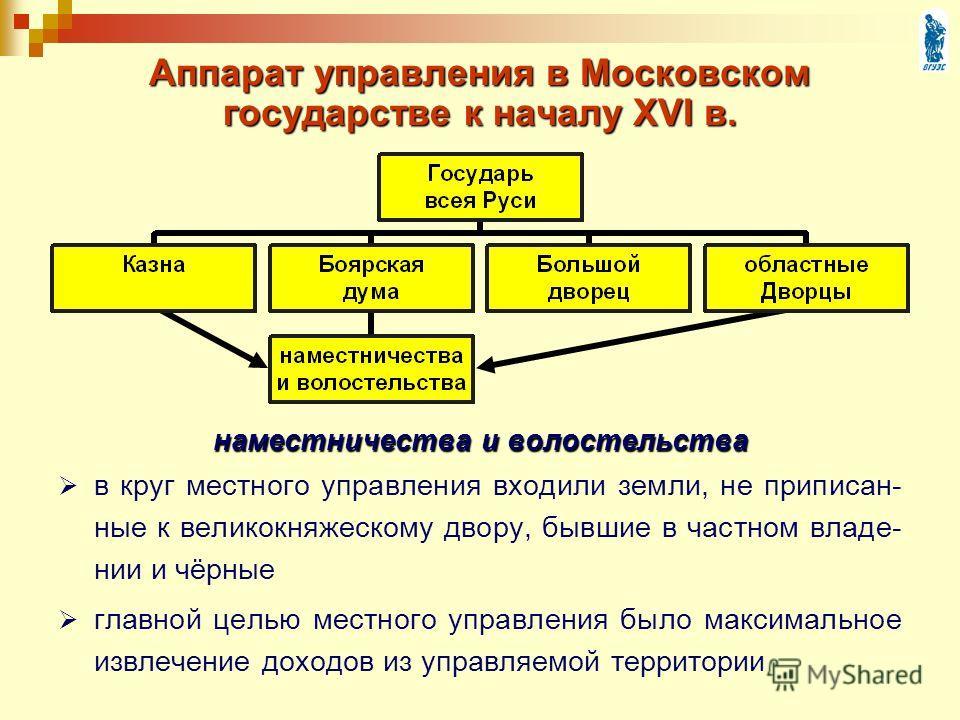 Аппарат управления в Московском государстве к началу XVI в. наместничества и волостельства в круг местного управления входили земли, не приписан- ные к великокняжескому двору, бывшие в частном владе- нии и чёрные главной целью местного управления был