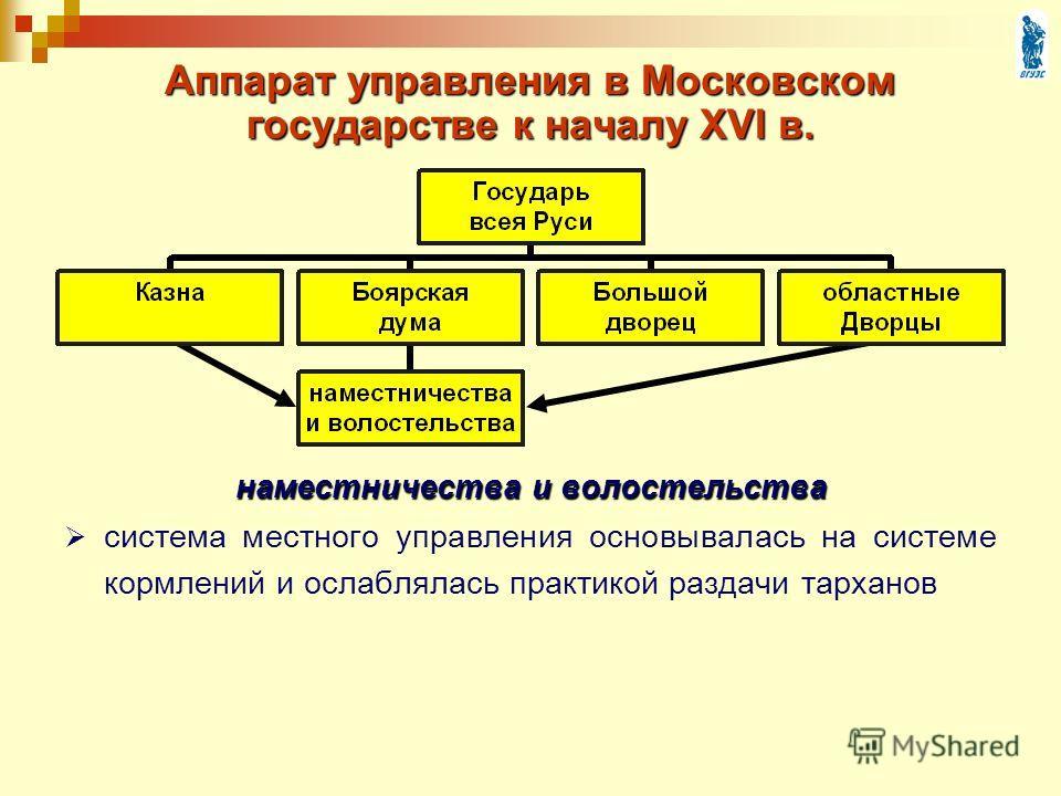 Аппарат управления в Московском государстве к началу XVI в. наместничества и волостельства система местного управления основывалась на системе кормлений и ослаблялась практикой раздачи тарханов