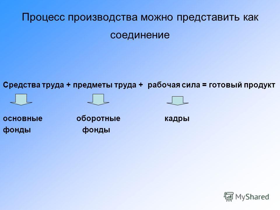Процесс производства можно представить как соединение Средства труда + предметы труда + рабочая сила = готовый продукт основные оборотные кадры фонды