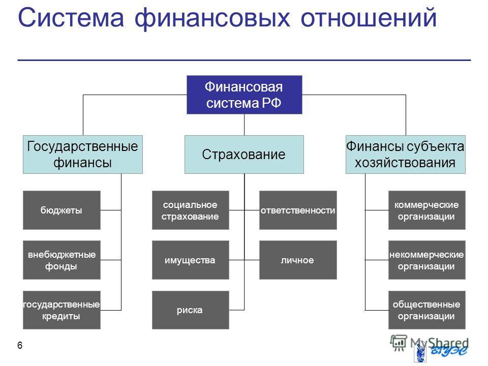 Система финансовых отношений 6 Финансовая система РФ Финансы субъекта хозяйствования ответственности некоммерческие организации Государственные финансы бюджеты внебюджетные фонды государственные кредиты Страхование общественные организации риска имущ