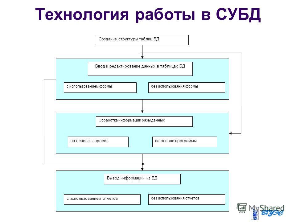 Технология работы в СУБД Создание структуры таблиц БД Ввод и редактирование данных в таблицах БД с использованием формыбез использования формы Обработка информации базы данных на основе запросовна основе программы Вывод информации из БД с использован