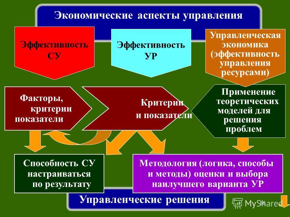 15 Какова структура, логика курса ЭАУД, связи и отношения между его элементами?