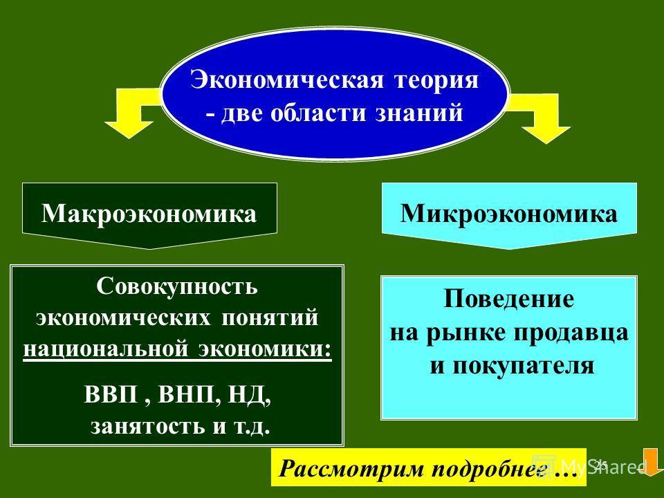 24 1.2. Экономическая теория и управленческая экономика