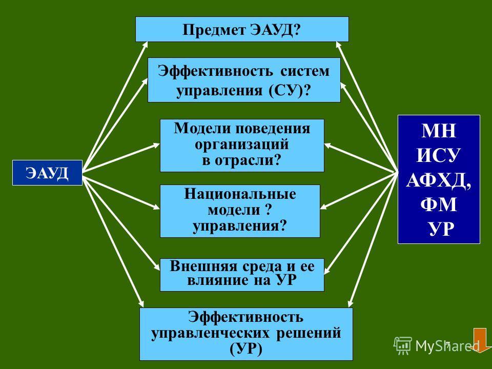 6 Какова концепция курса ЭАУД?