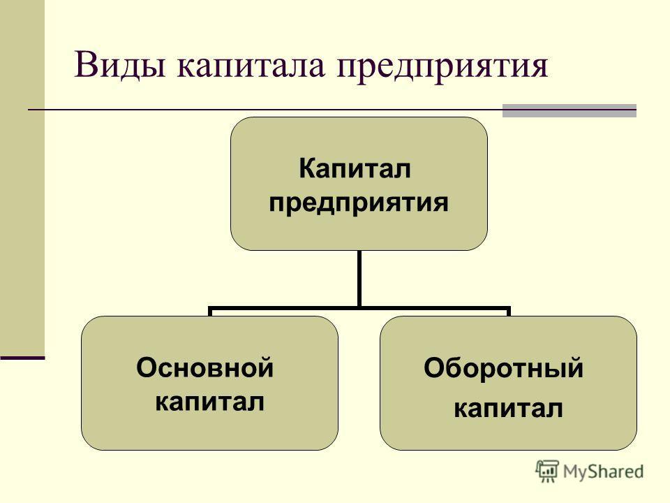 Виды капитала предприятия Капитал предприятия Основной капитал Оборотный капитал