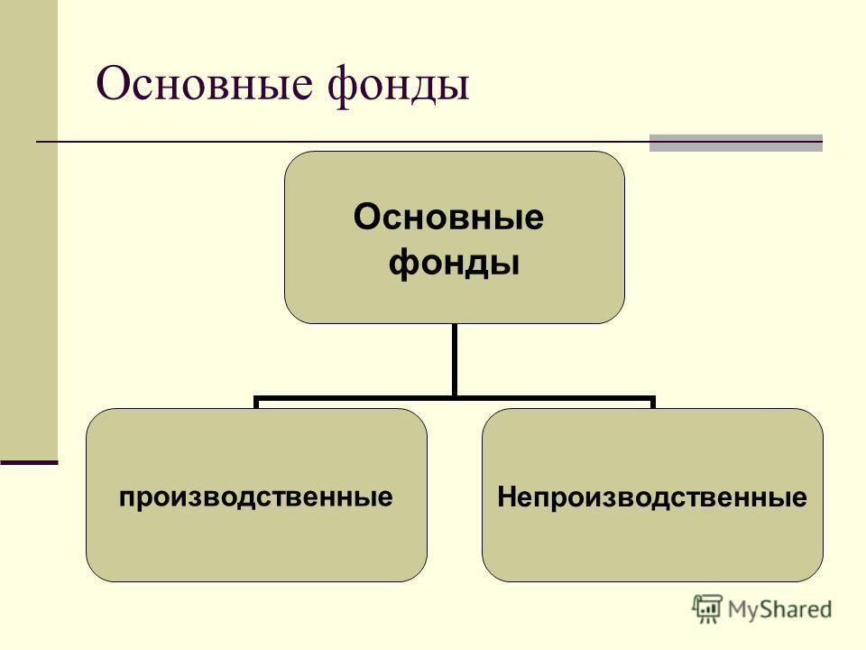 Основные фонды Основные фонды производственныеНепроизводственные