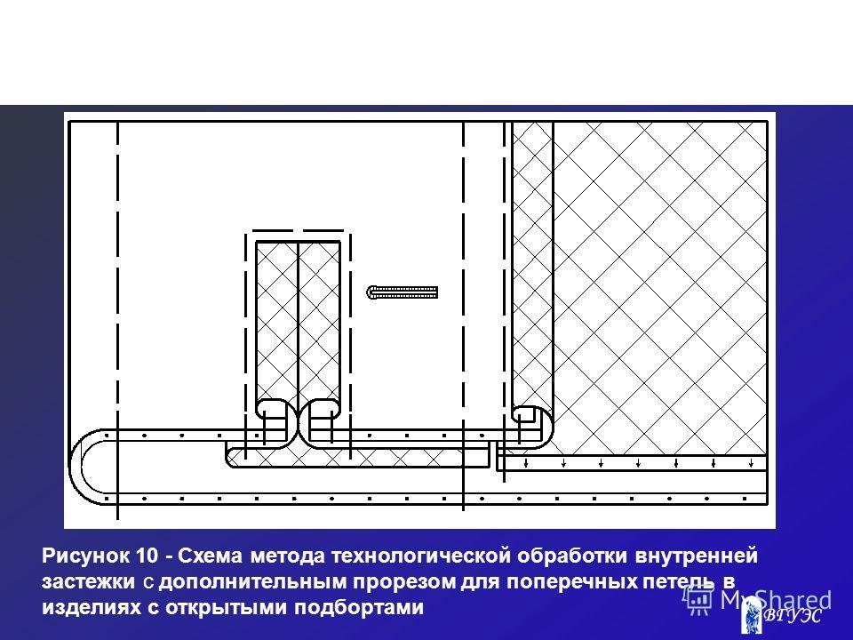 Рисунок 10 - Схема метода технологической обработки внутренней застежки с дополнительным прорезом для поперечных петель в изделиях с открытыми подбортами
