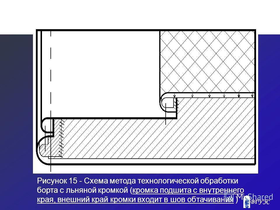 Рисунок 15 - Схема метода технологической обработки борта с льняной кромкой (кромка подшита с внутреннего края, внешний край кромки входит в шов обтачивания )