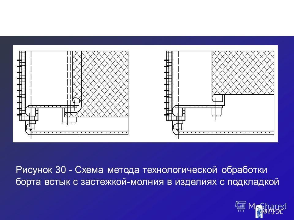 Рисунок 30 - Схема метода технологической обработки борта встык с застежкой-молния в изделиях с подкладкой