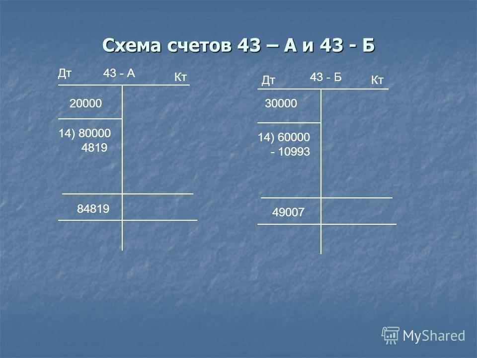Схема счетов 43 – А и 43 - Б Дт Кт 43 - А 43 - Б 20000 14) 80000 4819 84819 30000 14) 60000 - 10993 49007