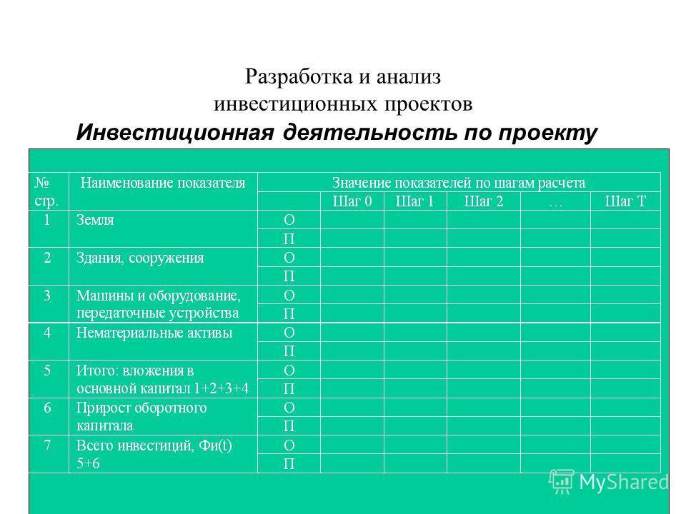Разработка и анализ инвестиционных проектов Инвестиционная деятельность по проекту