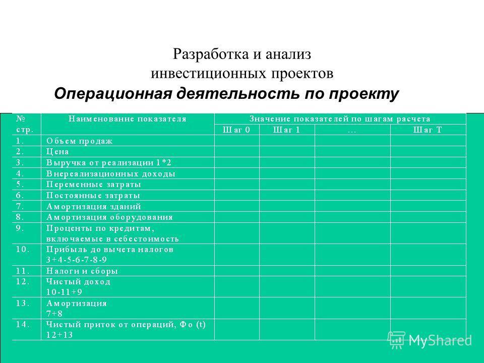 Разработка и анализ инвестиционных проектов Операционная деятельность по проекту