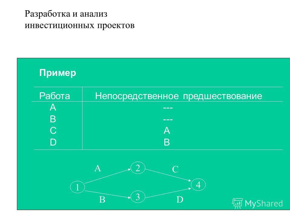 Пример Работа Непосредственное предшествование А --- В --- С А D В 1 2 3 4 А В С D Разработка и анализ инвестиционных проектов