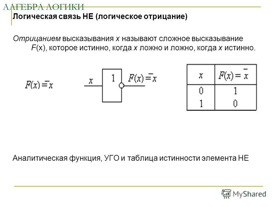 АЛГЕБРА ЛОГИКИ Логическая связь НЕ (логическое отрицание) Отрицанием высказывания х называют сложное высказывание F(х), которое истинно, когда х ложно и ложно, когда х истинно. Аналитическая функция, УГО и таблица истинности элемента НЕ