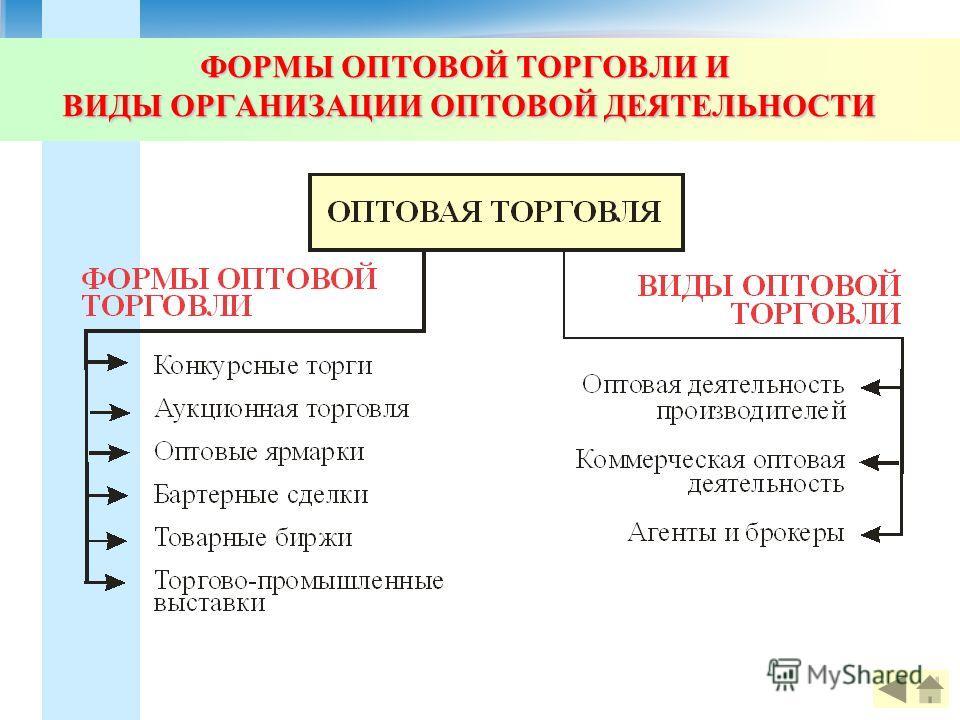 ФОРМЫ ОПТОВОЙ ТОРГОВЛИ И ВИДЫ ОРГАНИЗАЦИИ ОПТОВОЙ ДЕЯТЕЛЬНОСТИ