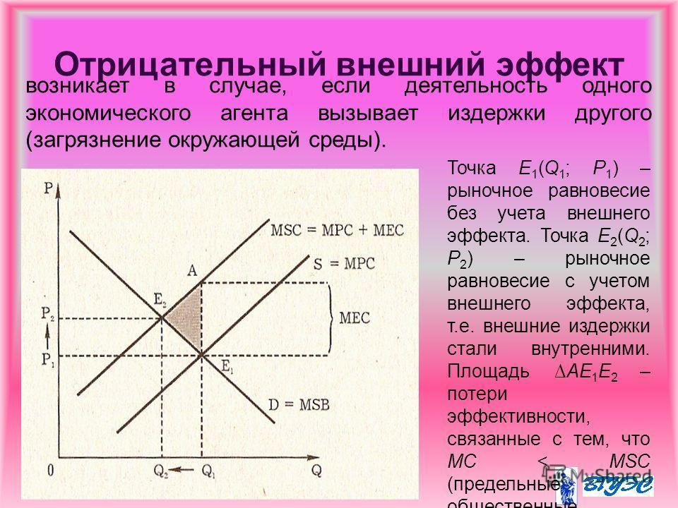 Отрицательный внешний эффект Точка Е 1 (Q 1 ; P 1 ) – рыночное равновесие без учета внешнего эффекта. Точка Е 2 (Q 2 ; P 2 ) – рыночное равновесие с учетом внешнего эффекта, т.е. внешние издержки стали внутренними. Площадь АЕ 1 Е 2 – потери эффективн
