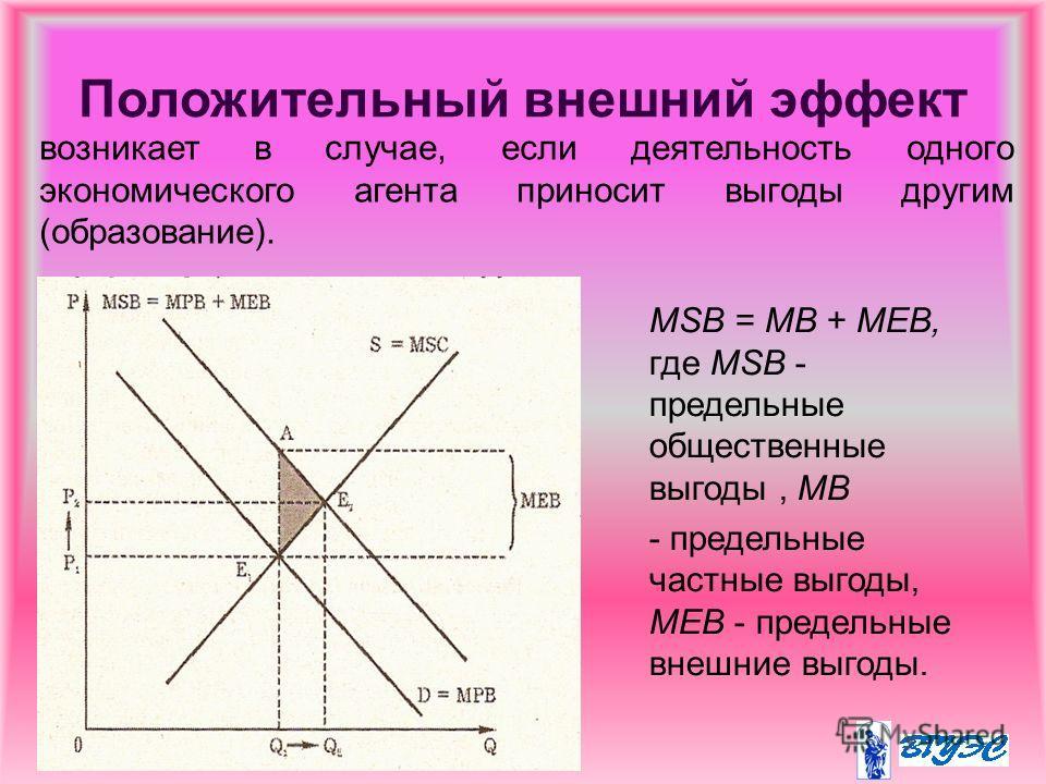 Положительный внешний эффект MSB = MB + MEB, где MSB - предельные общественные выгоды, MB - предельные частные выгоды, MEB - предельные внешние выгоды. возникает в случае, если деятельность одного экономического агента приносит выгоды другим (образов