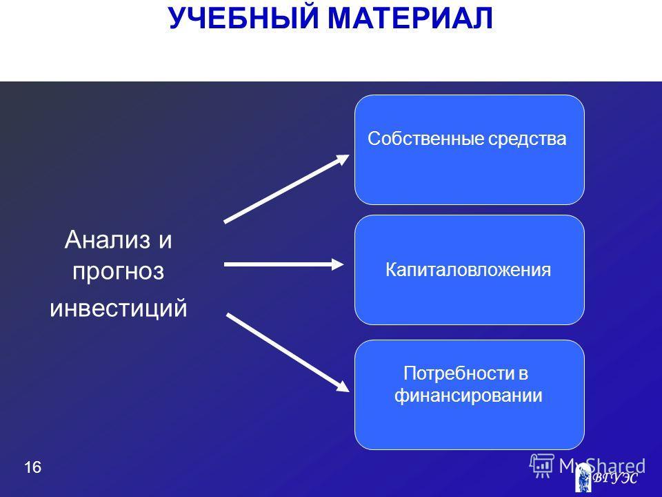 УЧЕБНЫЙ МАТЕРИАЛ 16 Анализ и прогноз инвестиций Собственные средства Потребности в финансировании Капиталовложения
