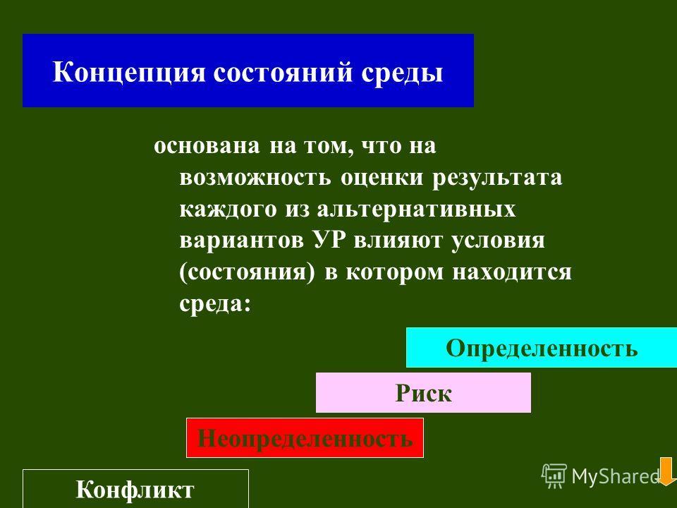 Концепция состояний среды основана на том, что на возможность оценки результата каждого из альтернативных вариантов УР влияют условия (состояния) в котором находится среда: Определенность Риск Неопределенность Конфликт