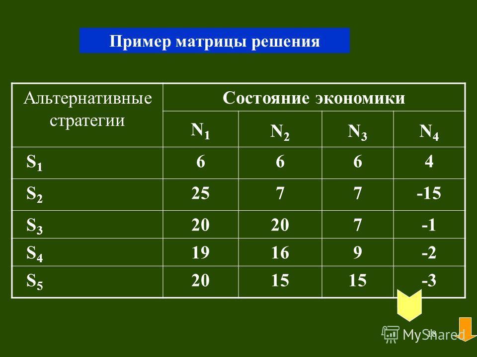 18 Пример матрицы решения Альтернативные стратегии Состояние экономики N1N1 N2N2 N3N3 N4N4 S 1 6664 S 2 2577-15 S 3 20 7 S 4 19169-2 S 5 2015 -3