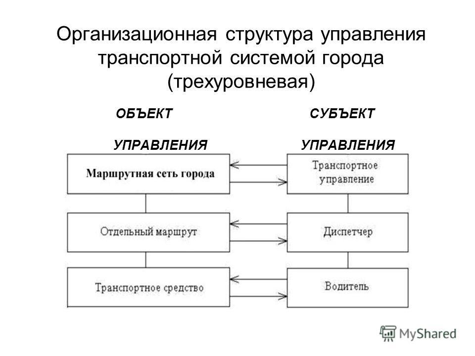 Организационная структура управления транспортной системой города (трехуровневая) ОБЪЕКТ СУБЪЕКТ УПРАВЛЕНИЯ УПРАВЛЕНИЯ
