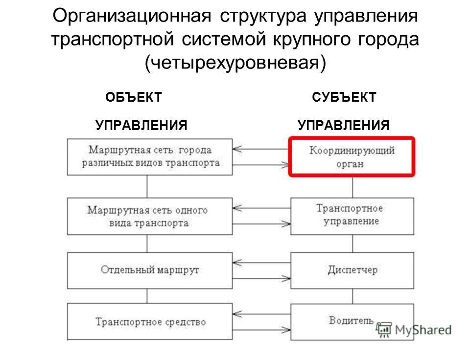 Организационная структура управления транспортной системой крупного города (четырехуровневая) ОБЪЕКТ СУБЪЕКТ УПРАВЛЕНИЯ УПРАВЛЕНИЯ