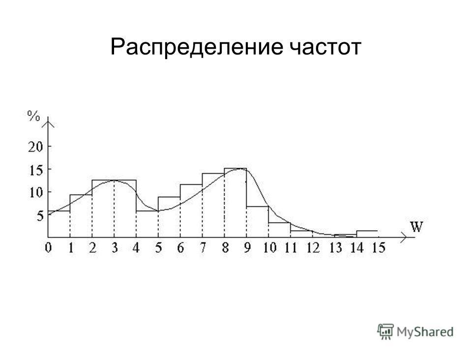 Распределение частот