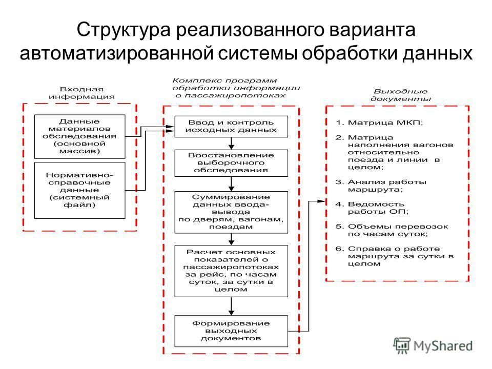 Структура реализованного варианта автоматизированной системы обработки данных