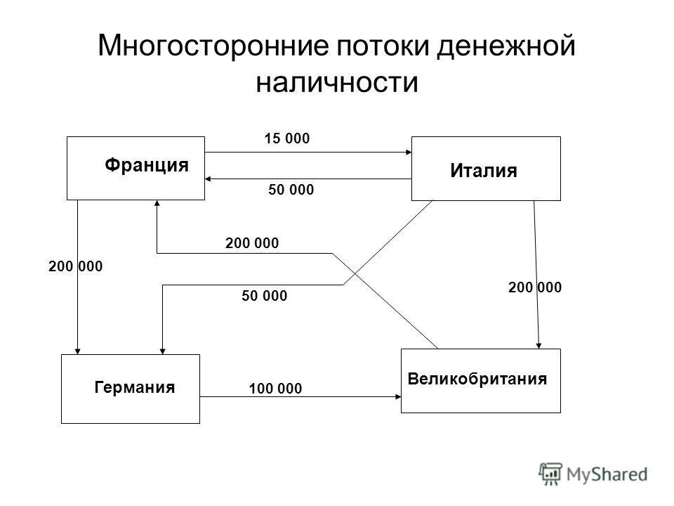 Многосторонние потоки денежной наличности Франция Италия Германия Великобритания 15 000 50 000 200 000 50 000 200 000 100 000 200 000